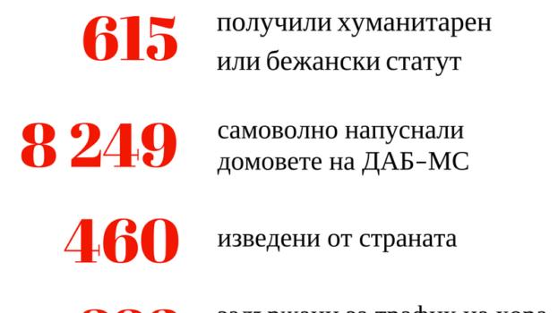 Задържаните чужденци в България …