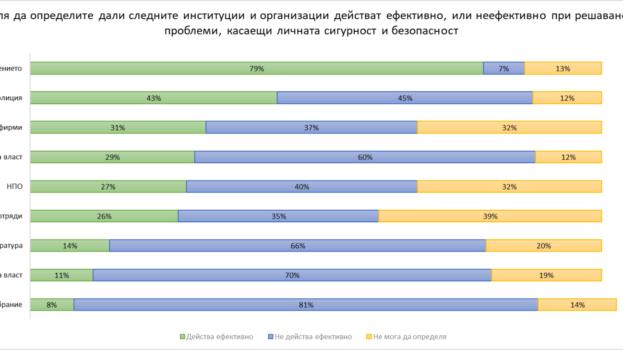 Нараства нуждата от информация сред българите за това как да реагират адекватно в рискови ситуации